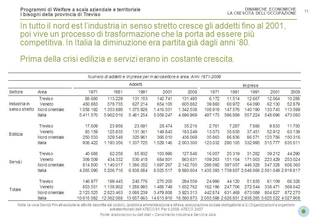 Programmi di Welfare a scala aziendale e territoriale I bisogni della provincia di Treviso 11 In tutto il nord est lindustria in senso stretto cresce