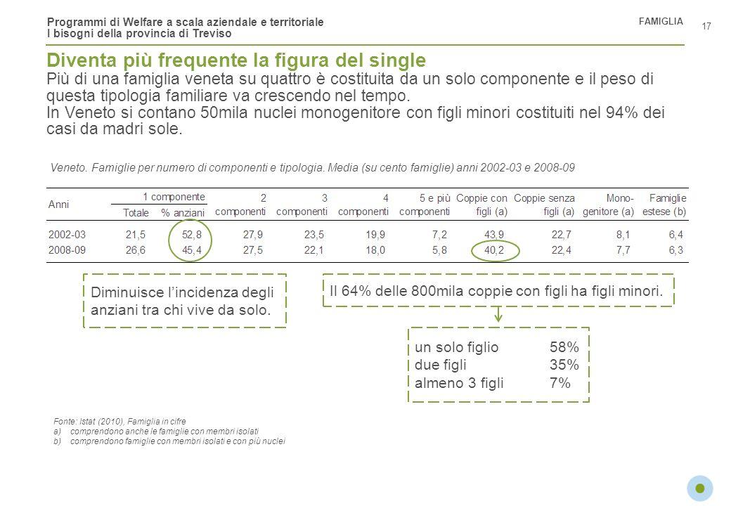 Programmi di Welfare a scala aziendale e territoriale I bisogni della provincia di Treviso Diventa più frequente la figura del single Più di una famig
