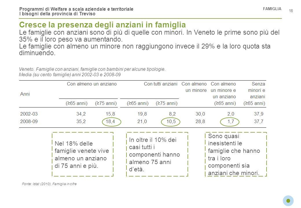 Programmi di Welfare a scala aziendale e territoriale I bisogni della provincia di Treviso Cresce la presenza degli anziani in famiglia Le famiglie co