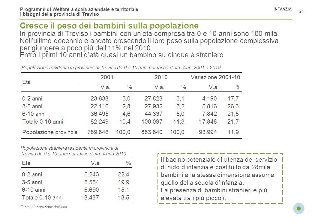 Programmi di Welfare a scala aziendale e territoriale I bisogni della provincia di Treviso Cresce il peso dei bambini sulla popolazione In provincia d