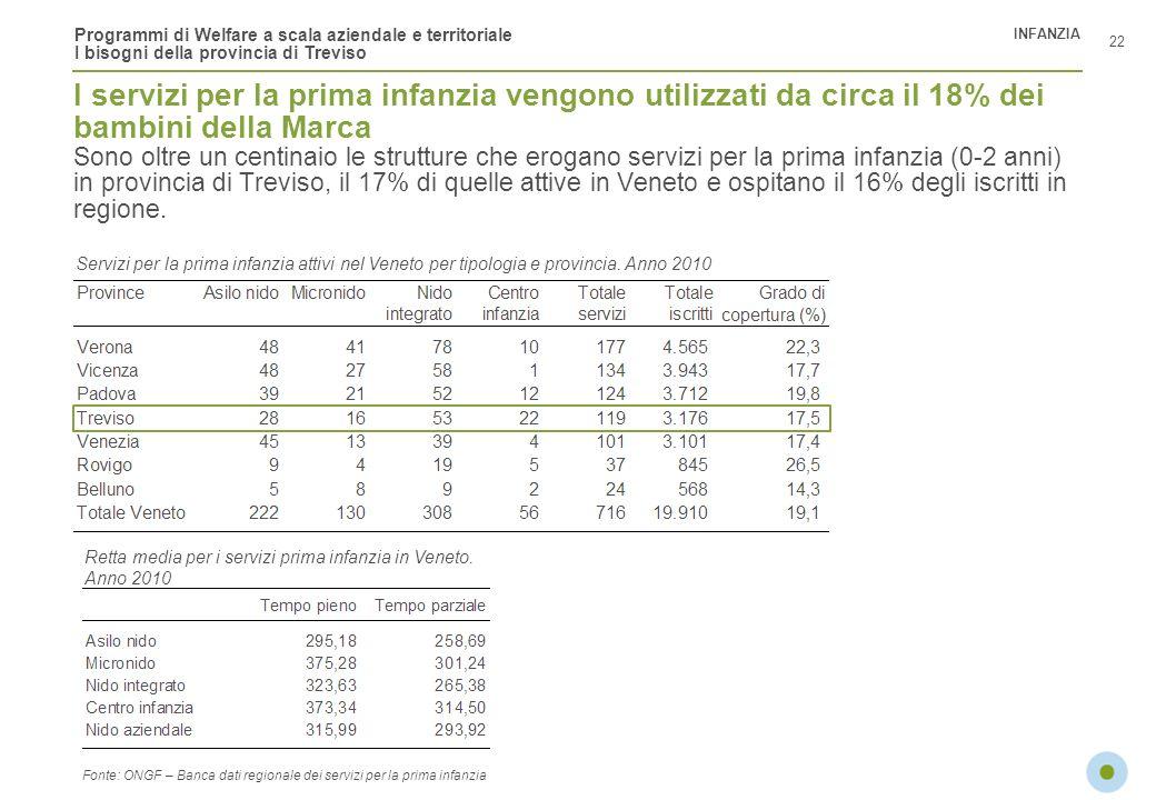 Programmi di Welfare a scala aziendale e territoriale I bisogni della provincia di Treviso I servizi per la prima infanzia vengono utilizzati da circa