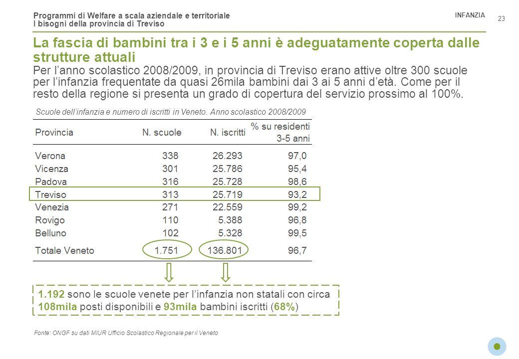 Programmi di Welfare a scala aziendale e territoriale I bisogni della provincia di Treviso Scuole dellinfanzia e numero di iscritti in Veneto. Anno sc