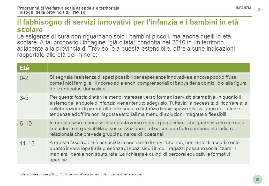 Programmi di Welfare a scala aziendale e territoriale I bisogni della provincia di Treviso Il fabbisogno di servizi innovativi per linfanzia e i bambi
