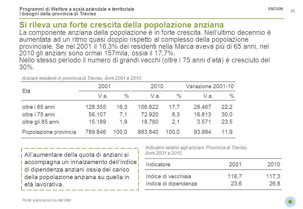 Programmi di Welfare a scala aziendale e territoriale I bisogni della provincia di Treviso Anziani residenti in provincia di Treviso. Anni 2001 e 2010