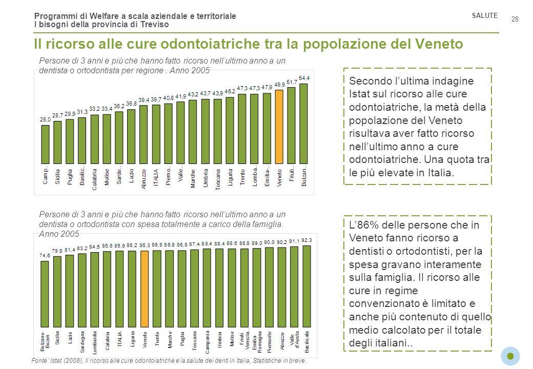 Programmi di Welfare a scala aziendale e territoriale I bisogni della provincia di Treviso Il ricorso alle cure odontoiatriche tra la popolazione del