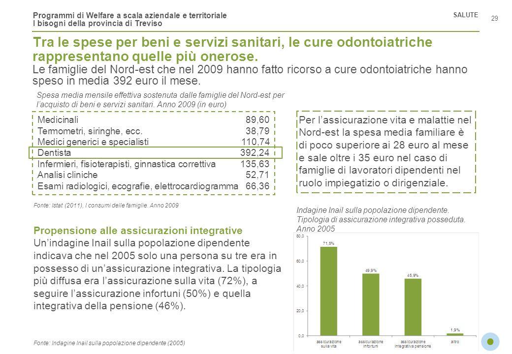 Programmi di Welfare a scala aziendale e territoriale I bisogni della provincia di Treviso Tra le spese per beni e servizi sanitari, le cure odontoiat
