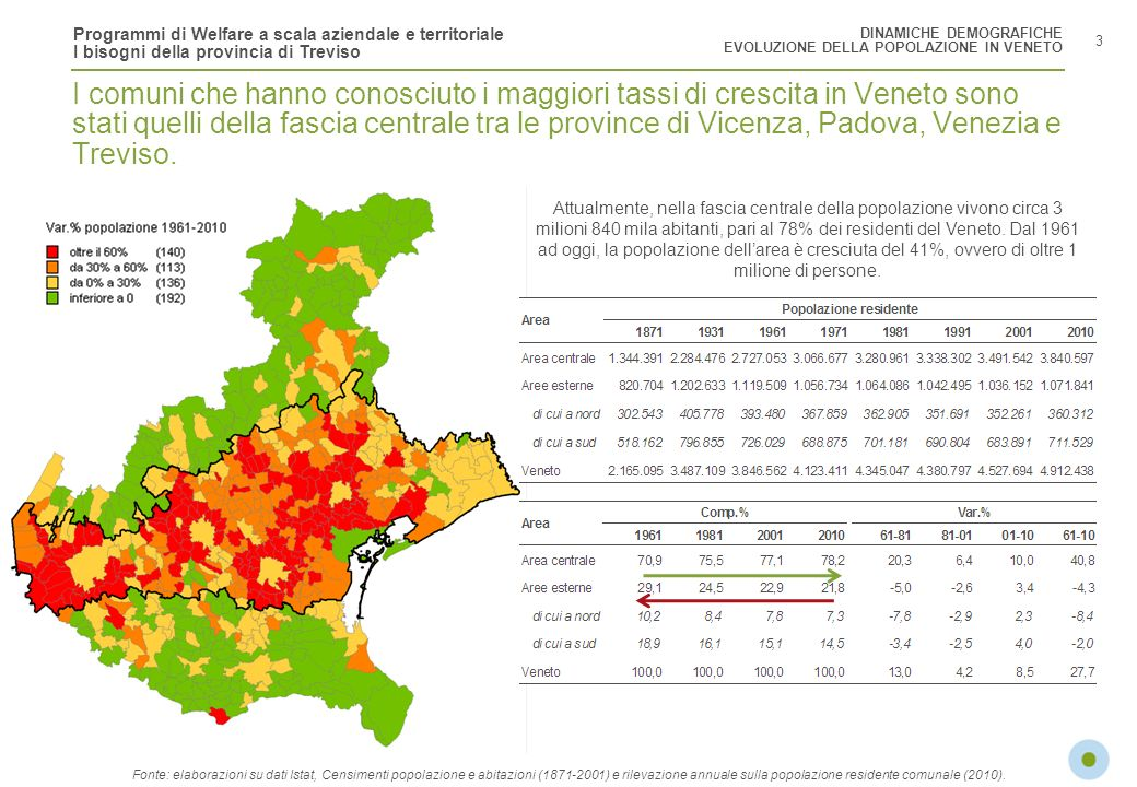 Programmi di Welfare a scala aziendale e territoriale I bisogni della provincia di Treviso 4 A livello provinciale Belluno e Rovigo vedono una diminuzione della popolazione negli anni 70, 80 e 90.