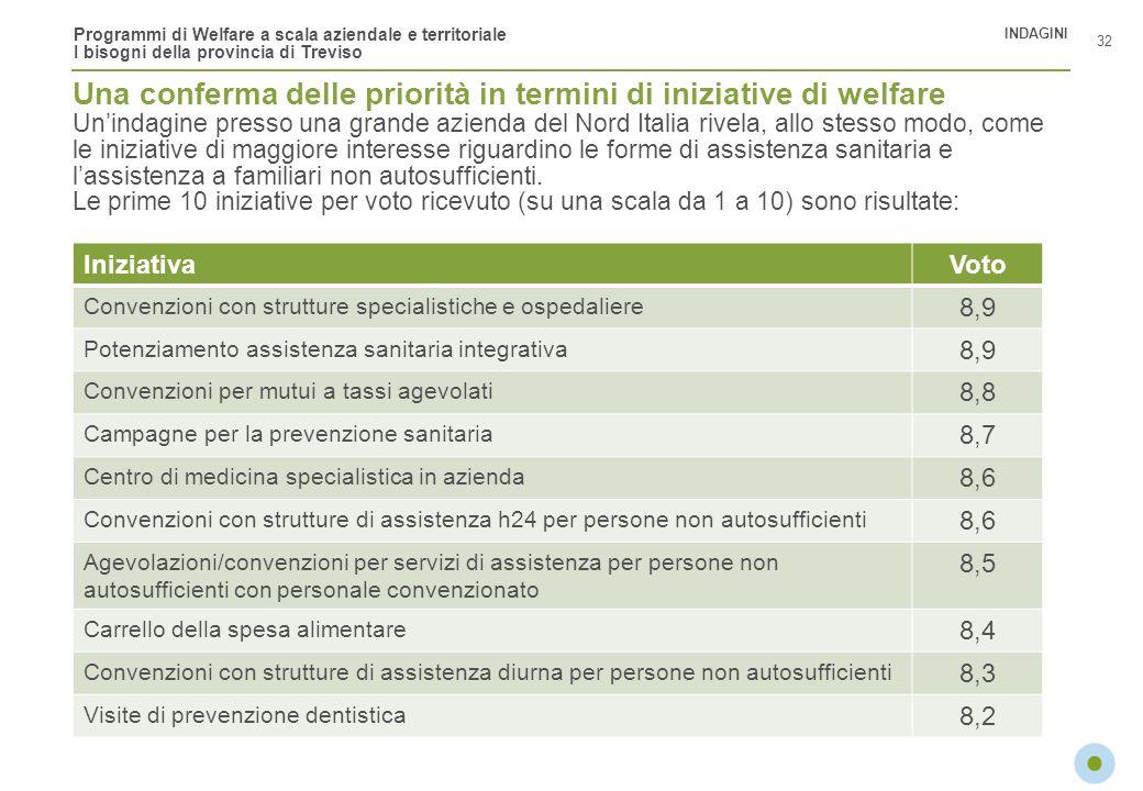 Programmi di Welfare a scala aziendale e territoriale I bisogni della provincia di Treviso Una conferma delle priorità in termini di iniziative di wel
