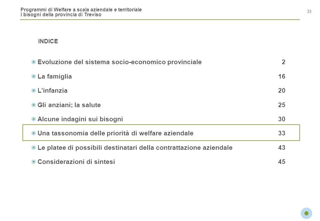 Programmi di Welfare a scala aziendale e territoriale I bisogni della provincia di Treviso INDICE 33 Evoluzione del sistema socio-economico provincial