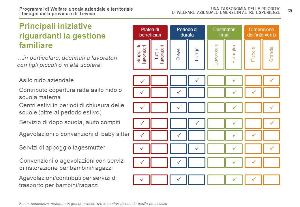Programmi di Welfare a scala aziendale e territoriale I bisogni della provincia di Treviso 35 Principali iniziative riguardanti la gestione familiare