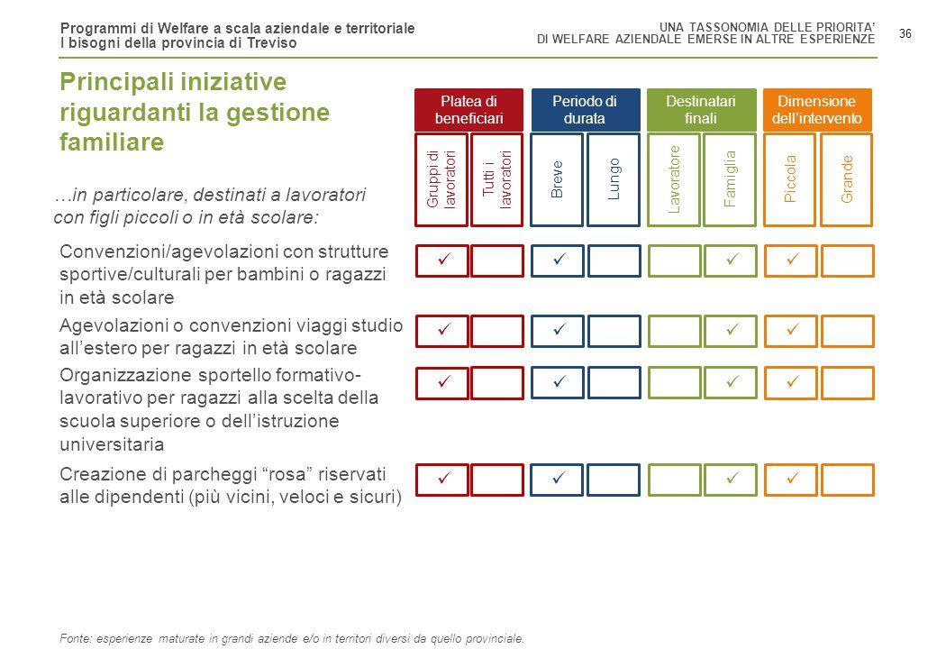 Programmi di Welfare a scala aziendale e territoriale I bisogni della provincia di Treviso 36 Gruppi di lavoratori Tutti i lavoratori BreveLungoLavora