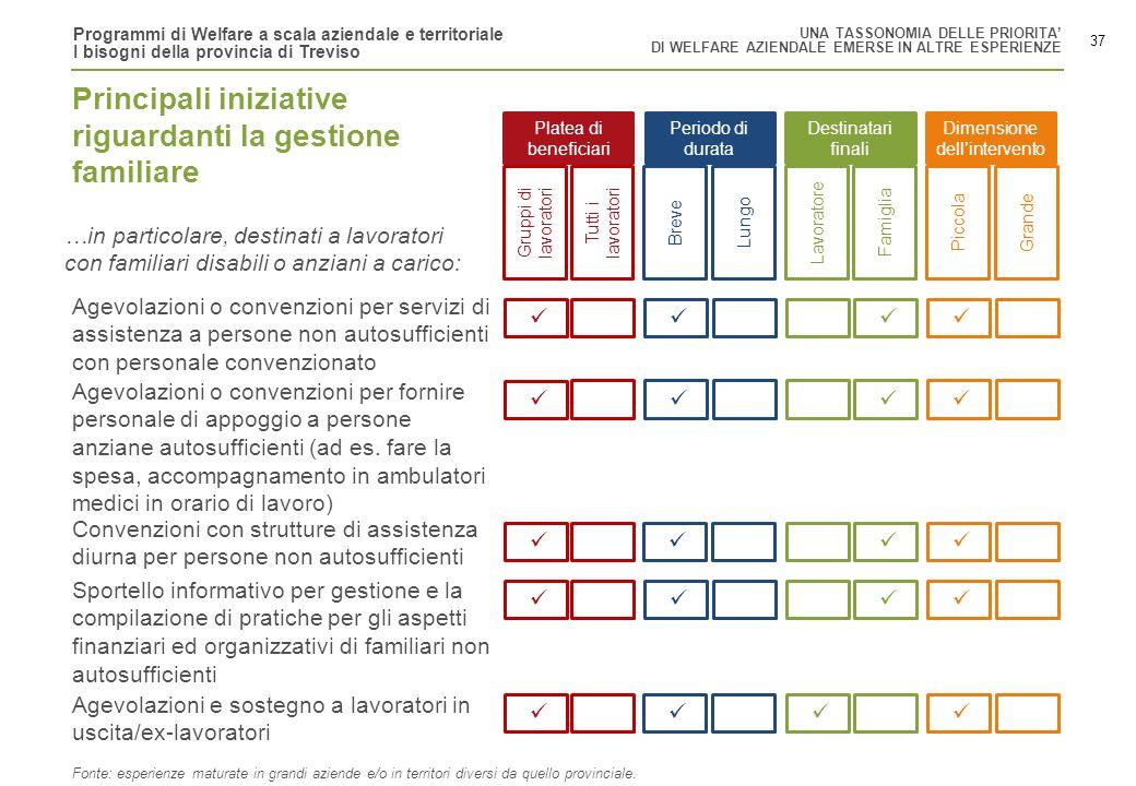 Programmi di Welfare a scala aziendale e territoriale I bisogni della provincia di Treviso 37 Gruppi di lavoratori Tutti i lavoratori BreveLungoLavora