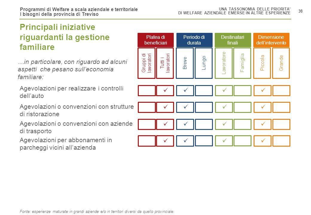 Programmi di Welfare a scala aziendale e territoriale I bisogni della provincia di Treviso 38 Gruppi di lavoratori Tutti i lavoratori BreveLungoLavora