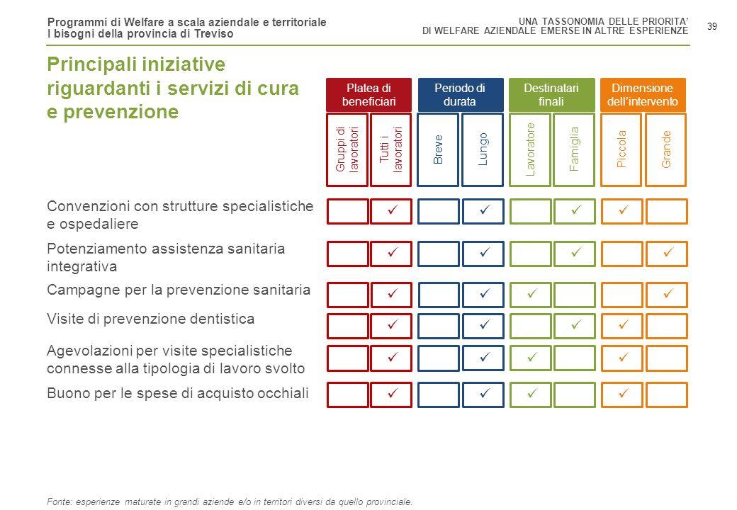 Programmi di Welfare a scala aziendale e territoriale I bisogni della provincia di Treviso 39 Gruppi di lavoratori Tutti i lavoratori BreveLungoLavora