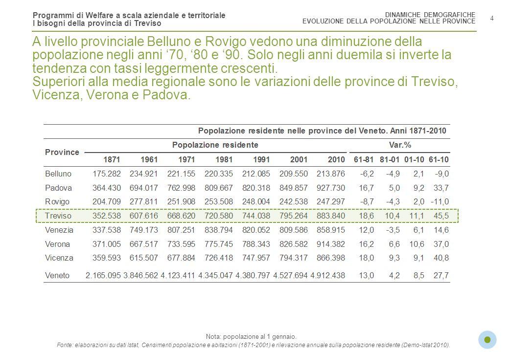 Programmi di Welfare a scala aziendale e territoriale I bisogni della provincia di Treviso Treviso Pordenone Vittorio Veneto Conegliano Susegana Castelfranco Veneto Montebelluna Mogliano Veneto Autostrade 5 DINAMICHE DEMOGRAFICHE EVOLUZIONE DELLA POPOLAZIONE A TREVISO La crescita della popolazione a Treviso si è concentrata nelle aree attorno alla cintura cittadina, lungo lasse autostradale (A27), nellarea di Castelfranco e ad Asolo e Montebelluna nella zona pianeggiante.