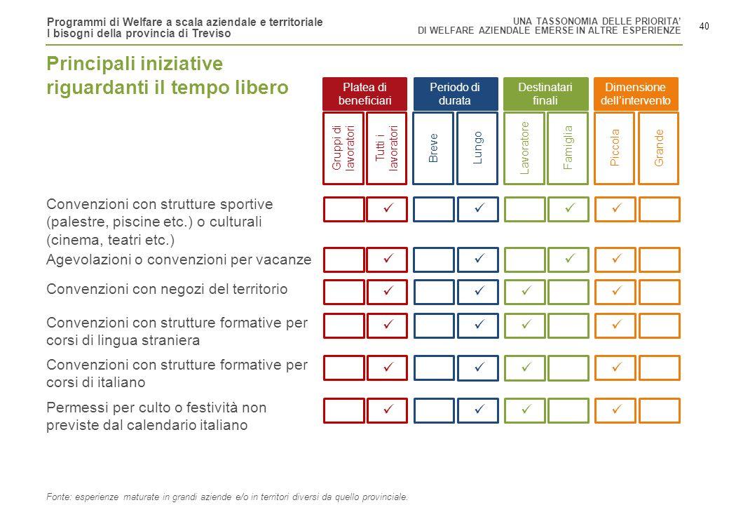 Programmi di Welfare a scala aziendale e territoriale I bisogni della provincia di Treviso 40 Gruppi di lavoratori Tutti i lavoratori BreveLungoLavora