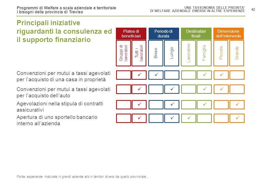 Programmi di Welfare a scala aziendale e territoriale I bisogni della provincia di Treviso 42 Gruppi di lavoratori Tutti i lavoratori BreveLungoLavora