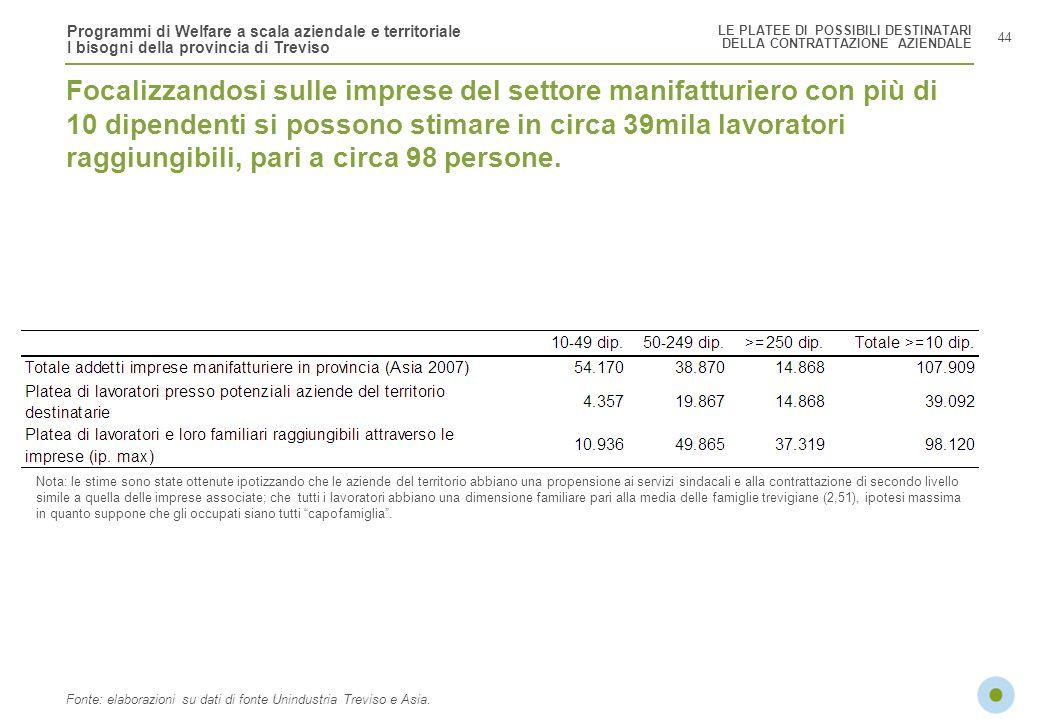 Programmi di Welfare a scala aziendale e territoriale I bisogni della provincia di Treviso Focalizzandosi sulle imprese del settore manifatturiero con