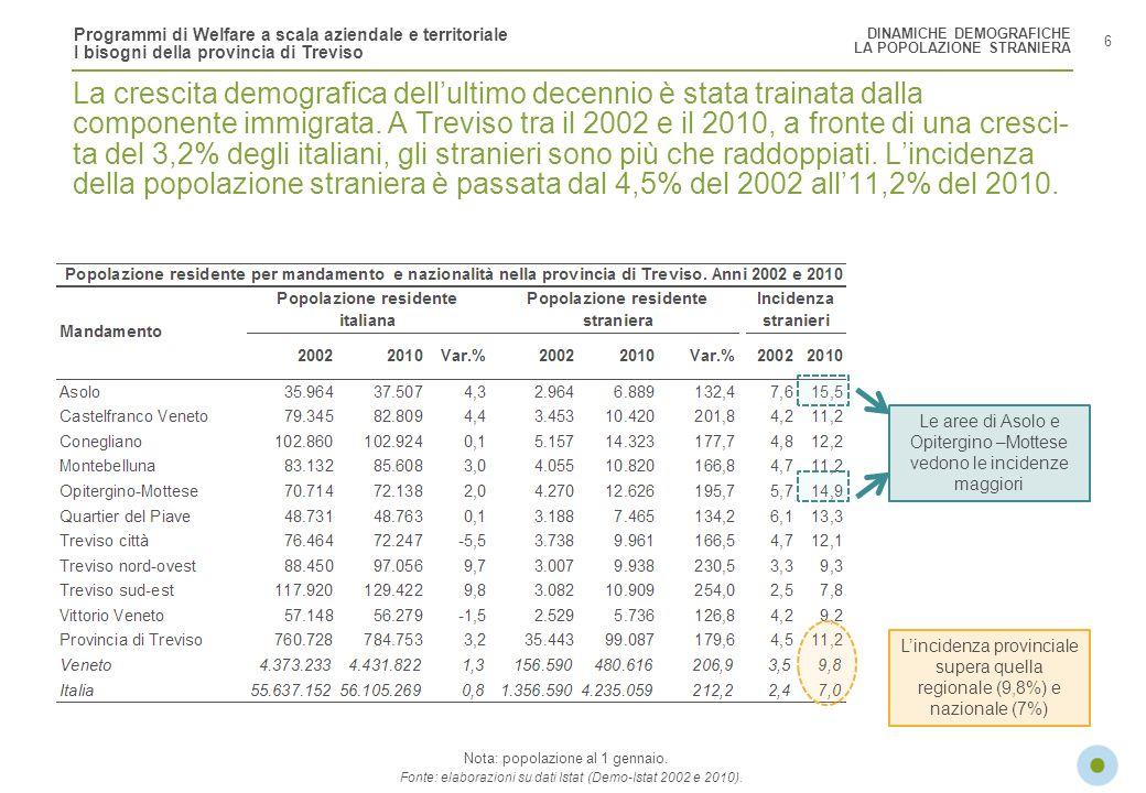 Programmi di Welfare a scala aziendale e territoriale I bisogni della provincia di Treviso Diventa più frequente la figura del single Più di una famiglia veneta su quattro è costituita da un solo componente e il peso di questa tipologia familiare va crescendo nel tempo.