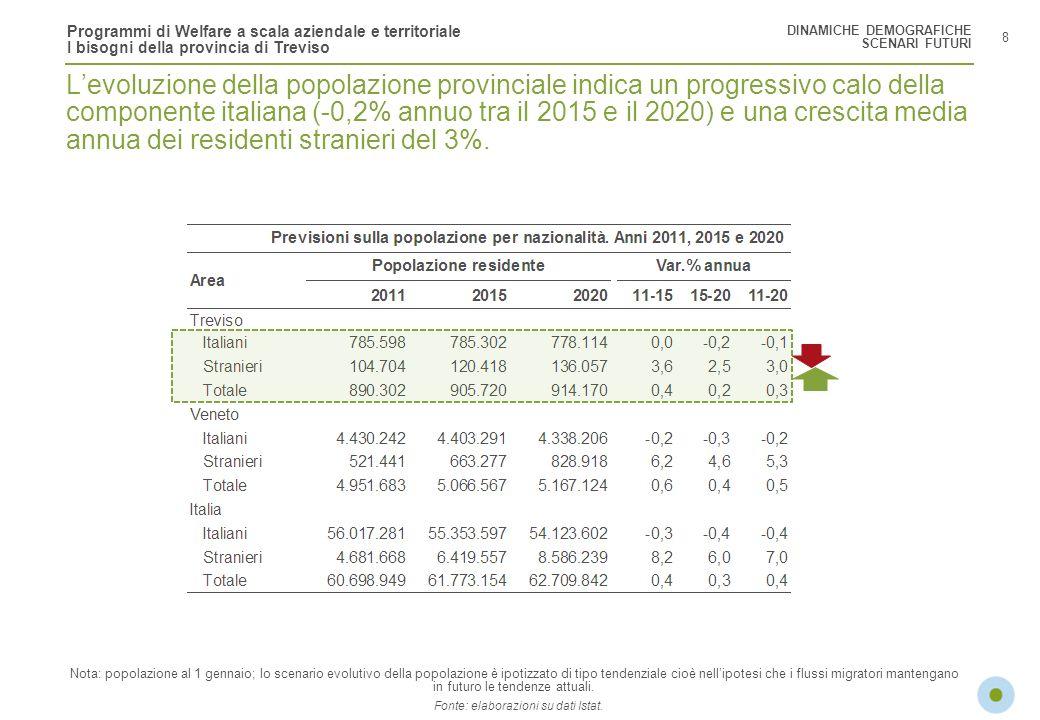Programmi di Welfare a scala aziendale e territoriale I bisogni della provincia di Treviso 8 Levoluzione della popolazione provinciale indica un progr