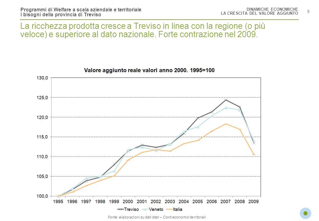 Programmi di Welfare a scala aziendale e territoriale I bisogni della provincia di Treviso 9 DINAMICHE ECONOMICHE LA CRESCITA DEL VALORE AGGIUNTO La r