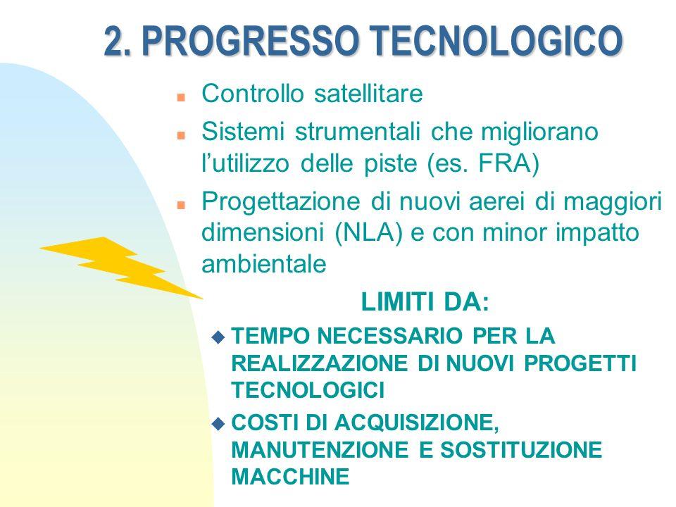 2. PROGRESSO TECNOLOGICO n Controllo satellitare n Sistemi strumentali che migliorano lutilizzo delle piste (es. FRA) n Progettazione di nuovi aerei d