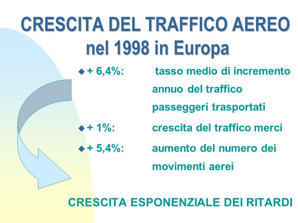CRESCITA DEL TRAFFICO AEREO nel 1998 in Europa u + 6,4%: tasso medio di incremento annuo del traffico passeggeri trasportati u + 1%: crescita del traf