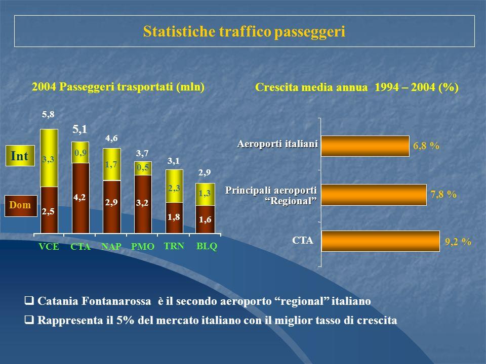 4,2 1,6 3,3 1,7 2,3 1,3 2,5 5,8 5,1 4,6 3,7 2,9 3,1 VCECTANAPPMO BLQ TRN Int Dom 2004 Passeggeri trasportati (mln) 0,9 2,9 3,2 0,5 1,8 Crescita media annua 1994 – 2004 (%) 7,8 % 6,8 % CTA Aeroporti italiani 9,2 % Principali aeroporti Regional Catania Fontanarossa è il secondo aeroporto regional italiano Rappresenta il 5% del mercato italiano con il miglior tasso di crescita Statistiche traffico passeggeri