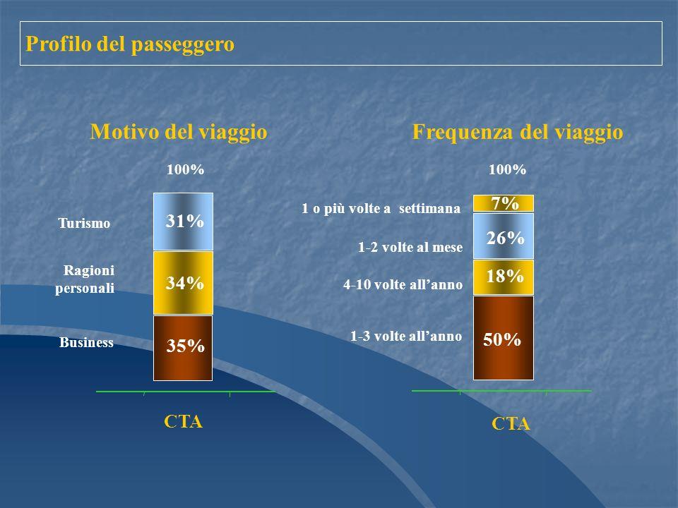 Ragioni personali Turismo Motivo del viaggio 1-3 volte allanno 4-10 volte allanno 1-2 volte al mese 1 o più volte a settimana Frequenza del viaggio 100% 18% 50% 26% 7% CTA Business 100% 35% 34% 31% CTA Profilo del passeggero