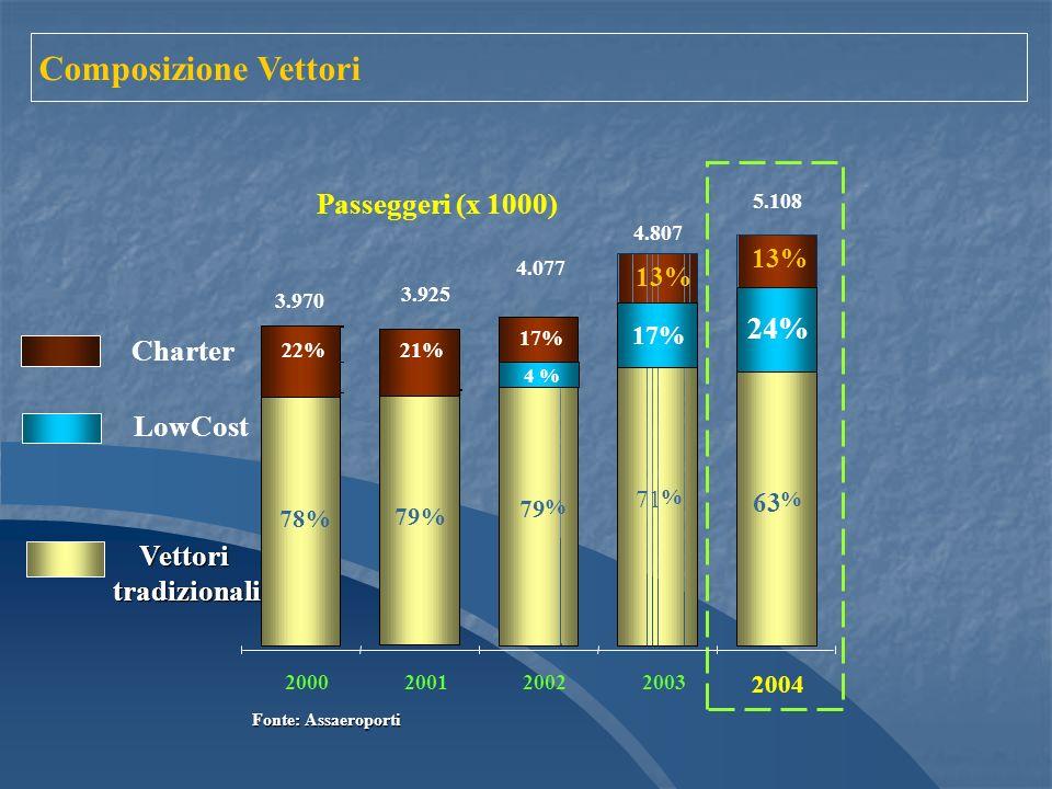 2000200120022003 Vettoritradizionali Charter 78% 79% 79 % 71 % 22%21% 17% 13% 3.970 3.925 4.077 4.807 Passeggeri (x 1000) 2004 63 % 13% 24% 5.108 LowCost Fonte: Assaeroporti 17% 4 % Composizione Vettori