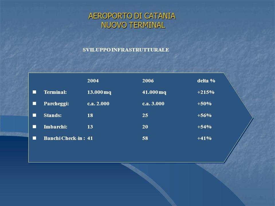 AEROPORTO DI CATANIA NUOVO TERMINAL 20042006delta % n nTerminal: 13.000 mq41.000 mq+215% n nParcheggi: c.a.