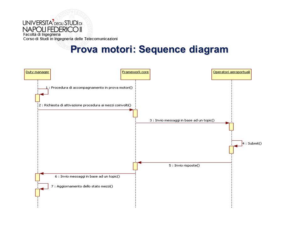 Facoltà di Ingegneria Corso di Studi in Ingegneria delle Telecomunicazioni Prova motori: Sequence diagram