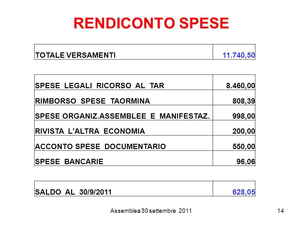 Assemblea 30 settembre 201114 TOTALE VERSAMENTI11.740,50 SPESE LEGALI RICORSO AL TAR8.460,00 RIMBORSO SPESE TAORMINA808,39 SPESE ORGANIZ.ASSEMBLEE E MANIFESTAZ.998,00 RIVISTA L ALTRA ECONOMIA200,00 ACCONTO SPESE DOCUMENTARIO550,00 SPESE BANCARIE96,06 SALDO AL 30/9/2011628,05 RENDICONTO SPESE