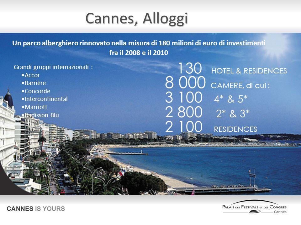 130 HOTEL & RESIDENCES 8 000 CAMERE, di cui : 3 100 4* & 5* 2 800 2* & 3* 2 100 RESIDENCES Grandi gruppi internazionali : Accor Barrière Concorde Intercontinental Marriott Radisson Blu Un parco alberghiero rinnovato nella misura di 180 milioni di euro di investimenti fra il 2008 e il 2010 Cannes, Alloggi Cannes, Alloggi