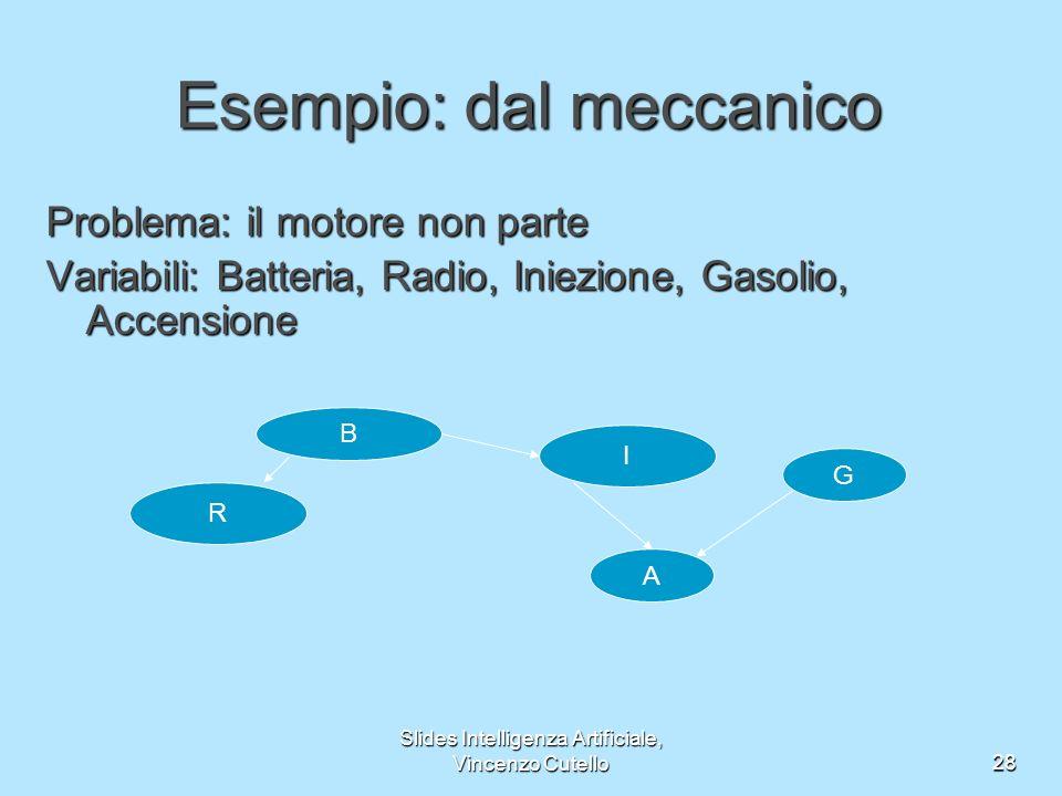 Slides Intelligenza Artificiale, Vincenzo Cutello28 Esempio: dal meccanico Problema: il motore non parte Variabili: Batteria, Radio, Iniezione, Gasolio, Accensione B I A R G