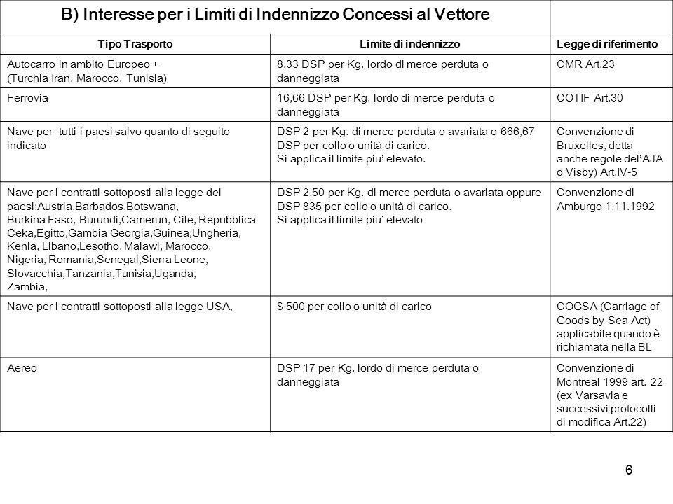 6 B) Interesse per i Limiti di Indennizzo Concessi al Vettore Tipo TrasportoLimite di indennizzoLegge di riferimento Autocarro in ambito Europeo + (Tu