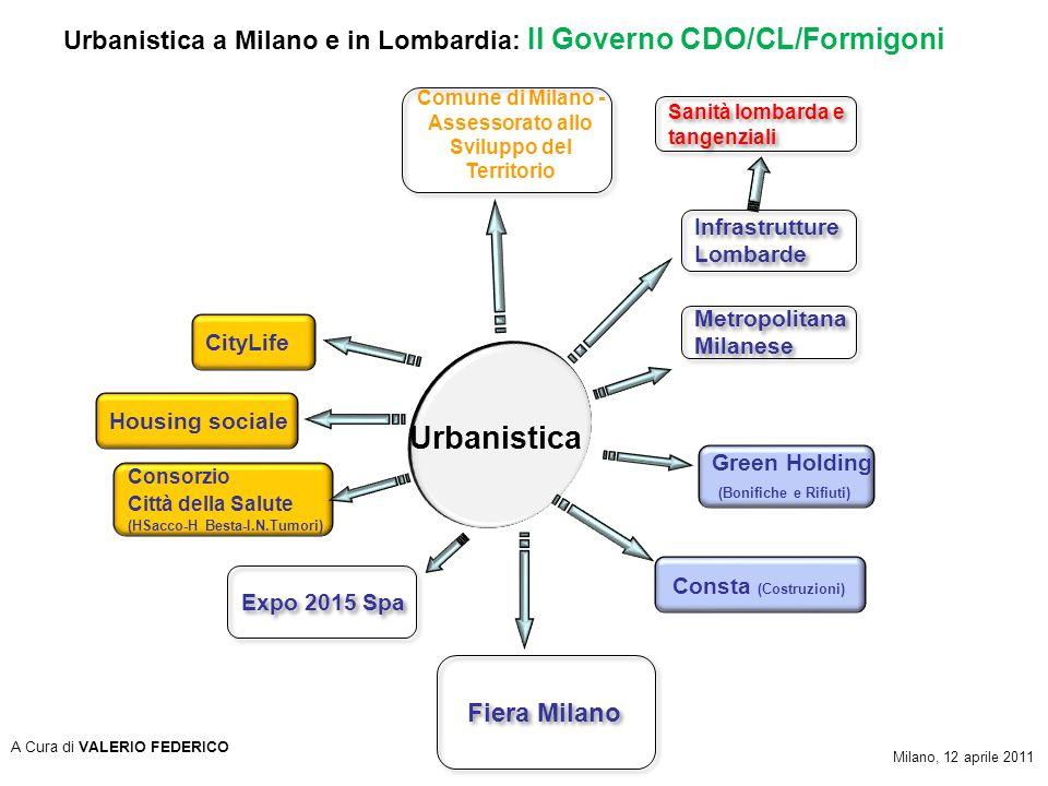 Infrastrutture Lombarde Infrastrutture Lombarde Urbanistica Comune di Milano - Assessorato allo Sviluppo del Territorio Consorzio Città della Salute (