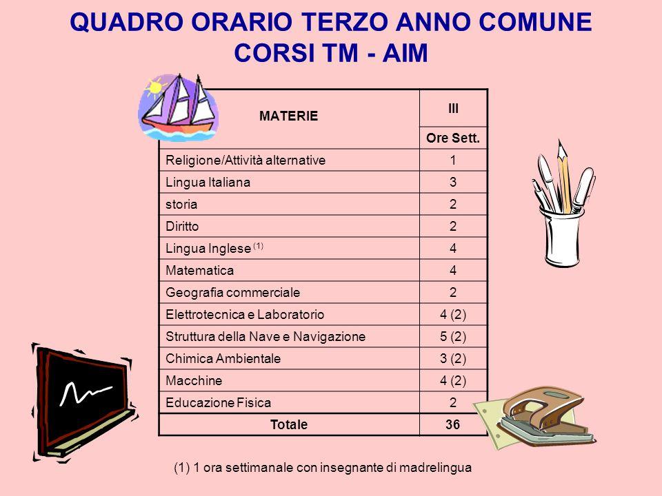 QUADRO ORARIO BIENNIO COMUNE CORSI TM – AIM - CN MATERIE III Ore Sett. Religione/Attività alternative11 Lingua Italiana55 Storia22 Diritto ed economia