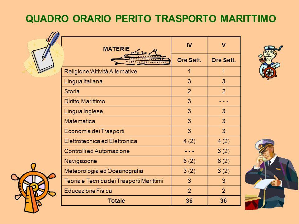 QUADRO ORARIO TERZO ANNO COMUNE CORSI TM - AIM MATERIE III Ore Sett.