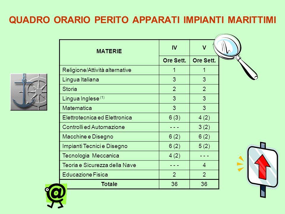 QUADRO ORARIO PERITO TRASPORTO MARITTIMO MATERIE IVV Ore Sett.