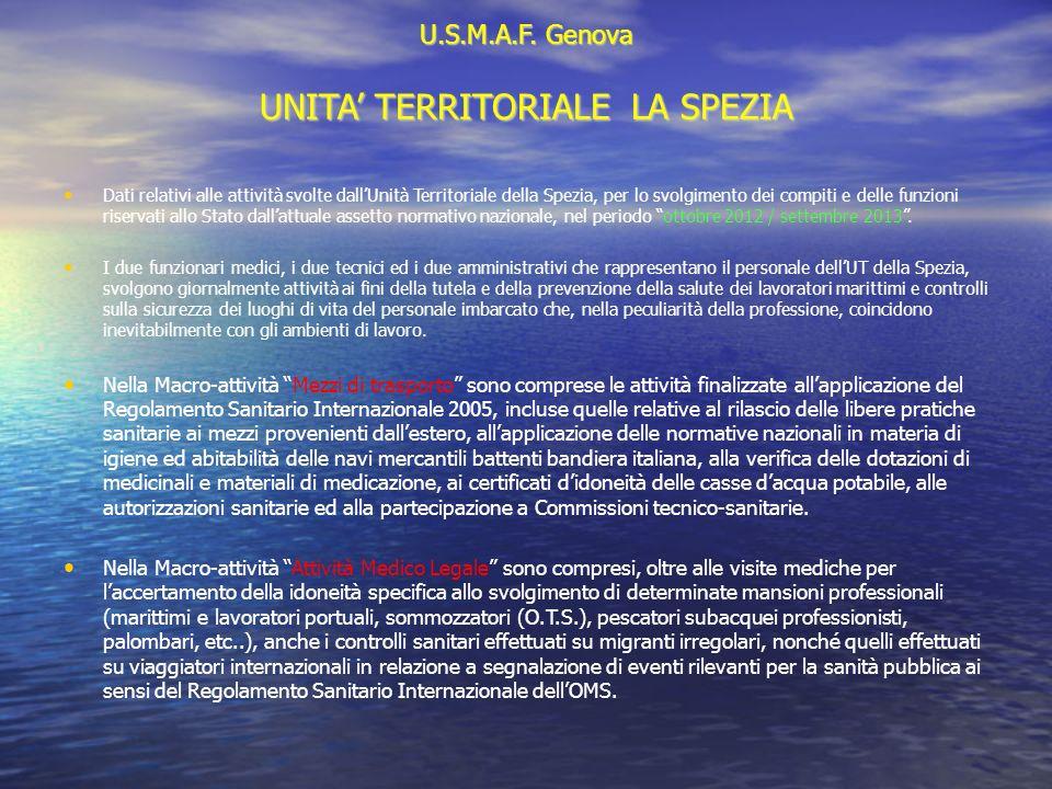 U.S.M.A.F. Genova UNITA TERRITORIALE LA SPEZIA Dati relativi alle attività svolte dallUnità Territoriale della Spezia, per lo svolgimento dei compiti