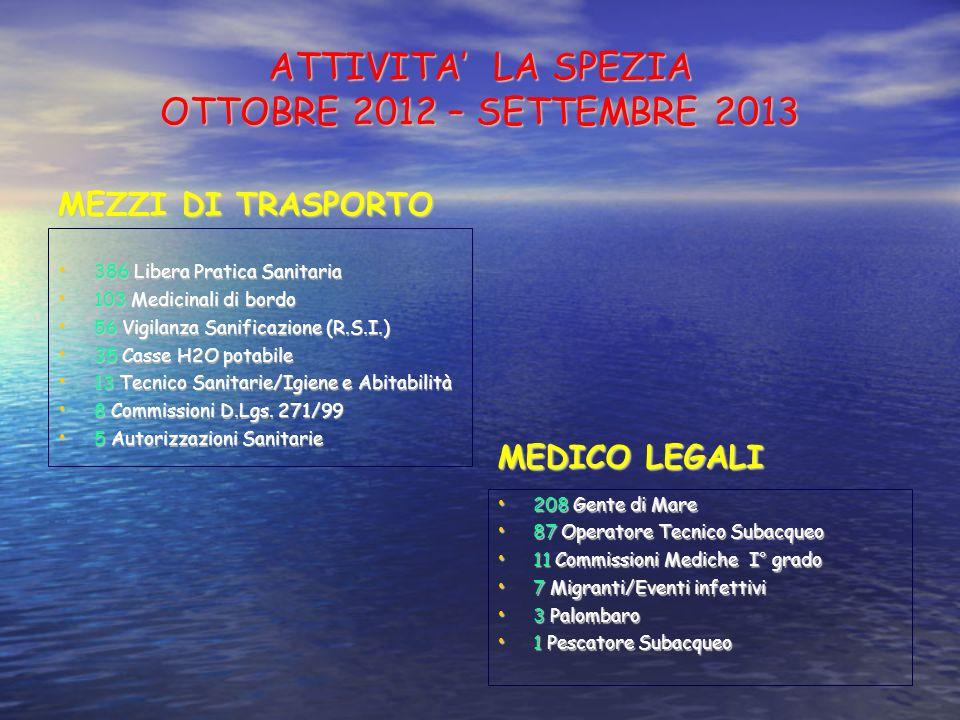 ATTIVITA LA SPEZIA OTTOBRE 2012 – SETTEMBRE 2013 MEZZI DI TRASPORTO 386 Libera Pratica Sanitaria 386 Libera Pratica Sanitaria 103 Medicinali di bordo