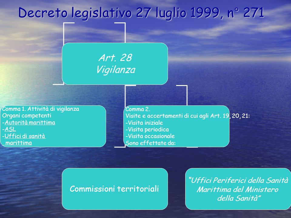 Decreto legislativo 27 luglio 1999, n° 271 Art. 28 Vigilanza Comma 1. Attività di vigilanza Organi competenti -Autorità marittima -ASL -Uffici di sani