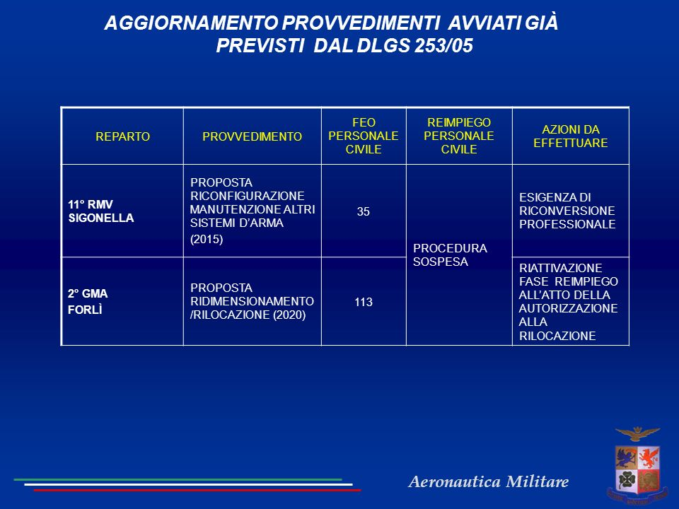 Aeronautica Militare AGGIORNAMENTO PROVVEDIMENTI AVVIATI GIÀ PREVISTI DAL DLGS 253/05 REPARTOPROVVEDIMENTO FEO PERSONALE CIVILE REIMPIEGO PERSONALE CIVILE AZIONI DA EFFETTUARE 11° RMV SIGONELLA PROPOSTA RICONFIGURAZIONE MANUTENZIONE ALTRI SISTEMI DARMA (2015) 35 PROCEDURA SOSPESA ESIGENZA DI RICONVERSIONE PROFESSIONALE 2° GMA FORLÌ PROPOSTA RIDIMENSIONAMENTO /RILOCAZIONE (2020) 113 RIATTIVAZIONE FASE REIMPIEGO ALLATTO DELLA AUTORIZZAZIONE ALLA RILOCAZIONE