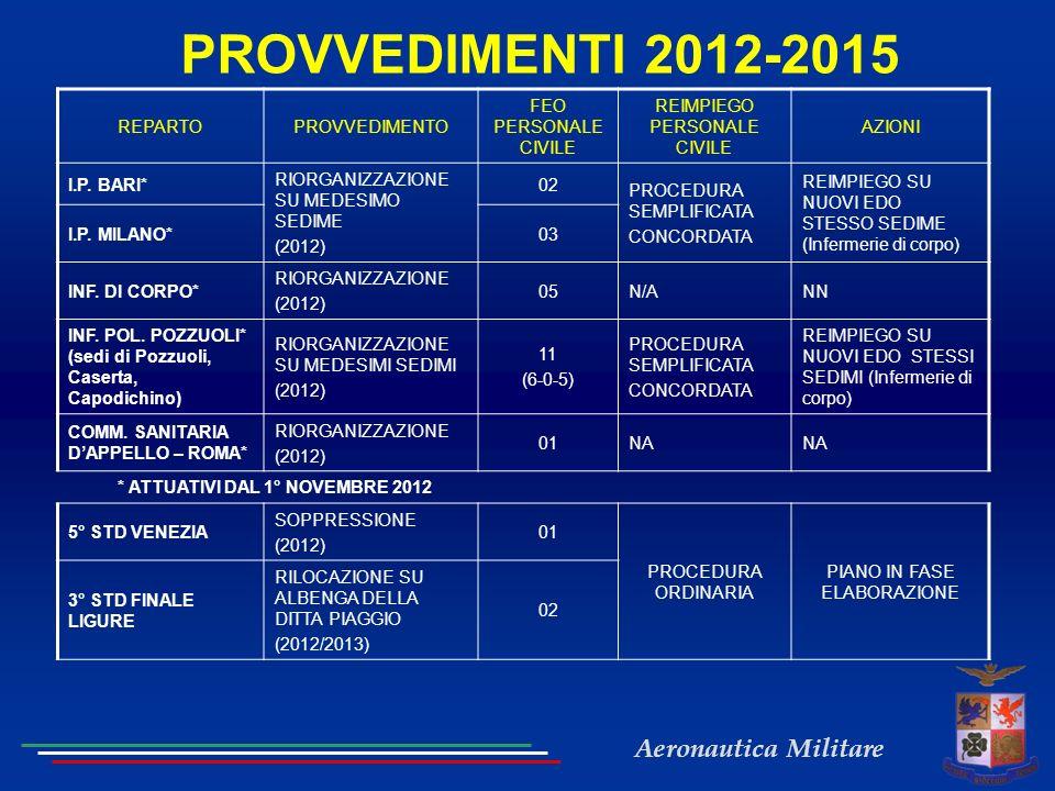 Aeronautica Militare PROVVEDIMENTI 2012-2015 REPARTOPROVVEDIMENTO FEO PERSONALE CIVILE REIMPIEGO PERSONALE CIVILE AZIONI I.P. BARI* RIORGANIZZAZIONE S