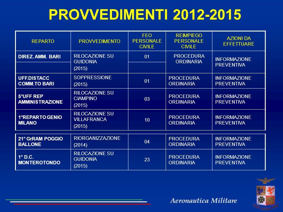 Aeronautica Militare PROVVEDIMENTI 2012-2015 REPARTOPROVVEDIMENTO FEO PERSONALE CIVILE REIMPIEGO PERSONALE CIVILE AZIONI DA EFFETTUARE DIREZ. AMM. BAR