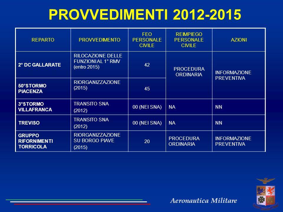 Aeronautica Militare PROVVEDIMENTI 2012-2015 REPARTOPROVVEDIMENTO FEO PERSONALE CIVILE REIMPIEGO PERSONALE CIVILE AZIONI 2° DC GALLARATE RILOCAZIONE DELLE FUNZIONI AL 1° RMV (entro 2015) 42 PROCEDURA ORDINARIA INFORMAZIONE PREVENTIVA 50°STORMO PIACENZA RIORGANIZZAZIONE (2015) 45 3°STORMO VILLAFRANCA TRANSITO SNA (2012) 00 (NEI SNA)NANN TREVISO TRANSITO SNA (2012) 00 (NEI SNA)NANN GRUPPO RIFORNIMENTI TORRICOLA RIORGANIZZAZIONE SU BORGO PIAVE (2015) 20 PROCEDURA ORDINARIA INFORMAZIONE PREVENTIVA