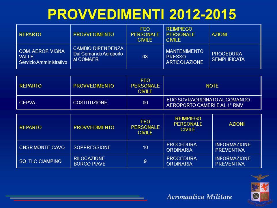Aeronautica Militare PROVVEDIMENTI 2012-2015 REPARTOPROVVEDIMENTO FEO PERSONALE CIVILE REIMPIEGO PERSONALE CIVILE AZIONI COM.