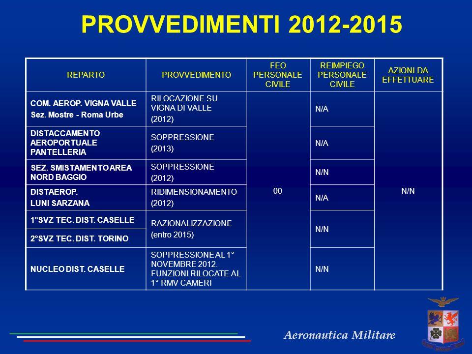 Aeronautica Militare PROVVEDIMENTI 2012-2015 REPARTOPROVVEDIMENTO FEO PERSONALE CIVILE REIMPIEGO PERSONALE CIVILE AZIONI DA EFFETTUARE COM.