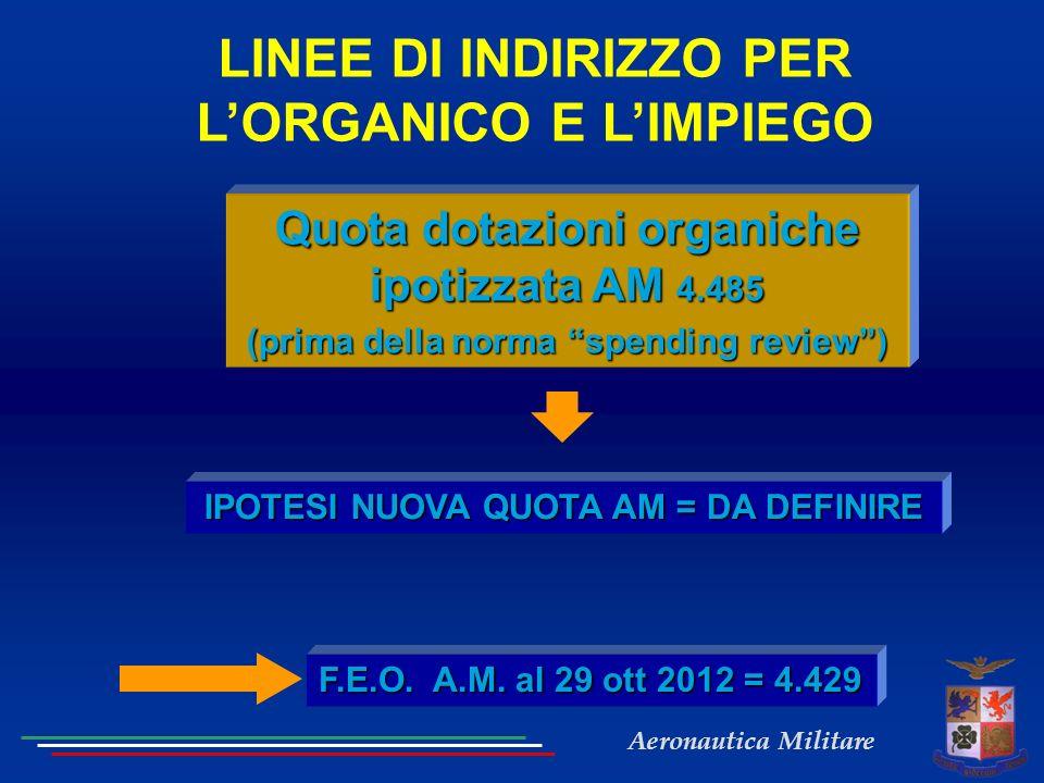 Aeronautica Militare LINEE DI INDIRIZZO PER LORGANICO E LIMPIEGO IPOTESI NUOVA QUOTA AM = DA DEFINIRE Quota dotazioni organiche ipotizzata AM 4.485 (p